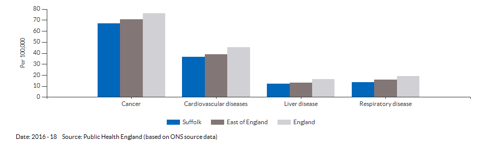 Under 75 mortality rate from causes considered preventable for Suffolk for 2014 - 16