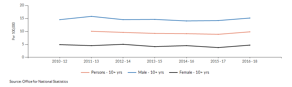 Suicide rate males and females for Suffolk over time