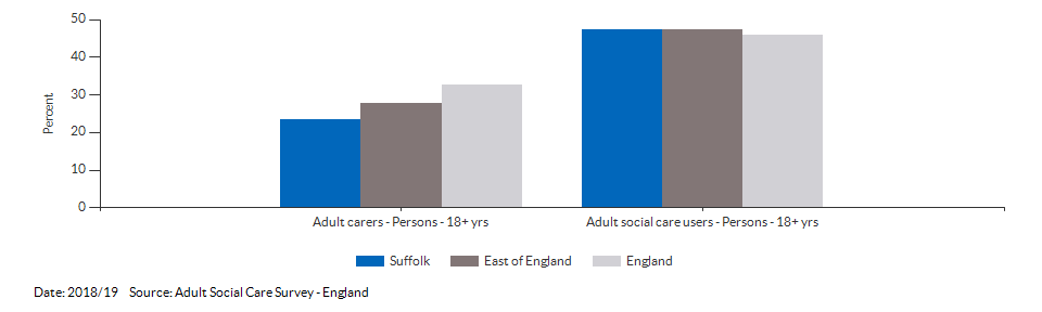 Percentage of adult social care users who have as much social contact as they would like for Suffolk for 2016/17