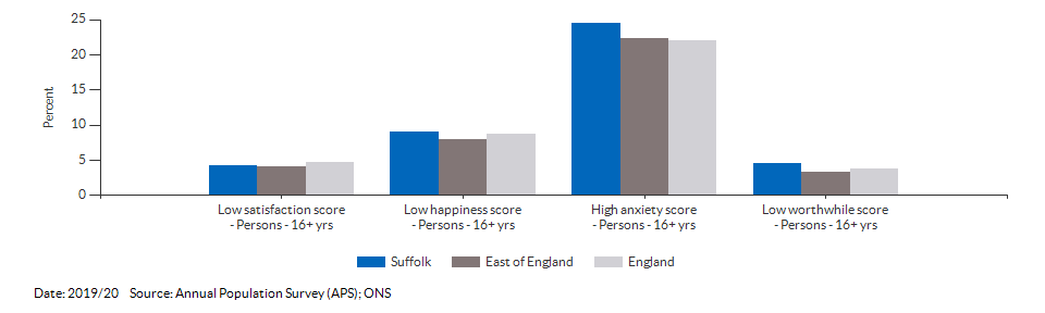 Self-reported wellbeing for Suffolk for 2019/20