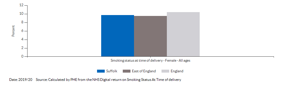 % of women who smoke at time of delivery for Suffolk for 2019/20