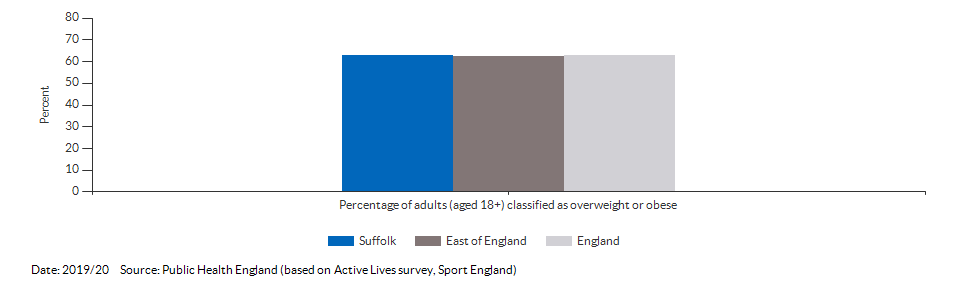 Percentage of adults (aged 18+) classified as overweight or obese for Suffolk for 2019/20
