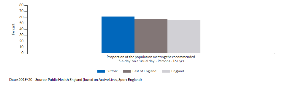Proportion of the population meeting the recommended '5-a-day' on a 'usual day' (adults) for Suffolk for 2019/20