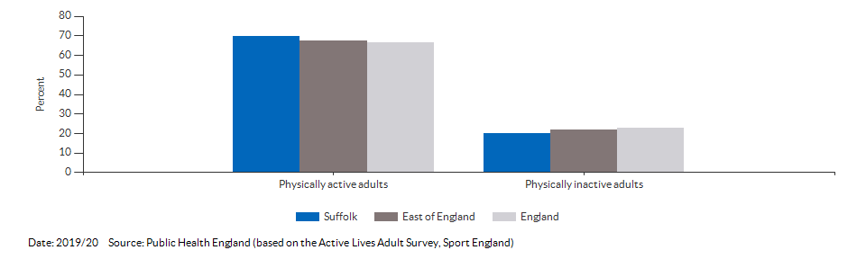 Percentage of physically active and inactive adults for Suffolk for 2019/20