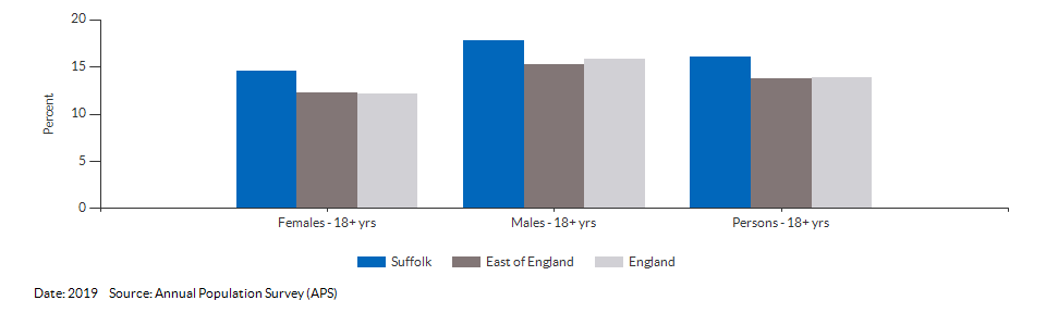 Smoking Prevalence in adults (18+) - current smokers (APS) for Suffolk for 2019