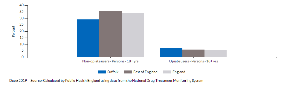 Successful completion of drug treatment in adults for Suffolk for 2019