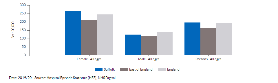Emergency hospital admissions for intentional self-harm for Suffolk for 2019/20