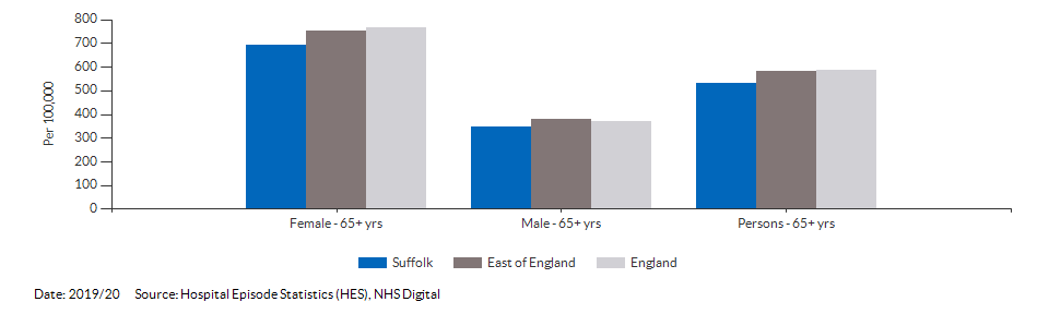Hip fractures in people aged 65 and over for Suffolk for 2019/20