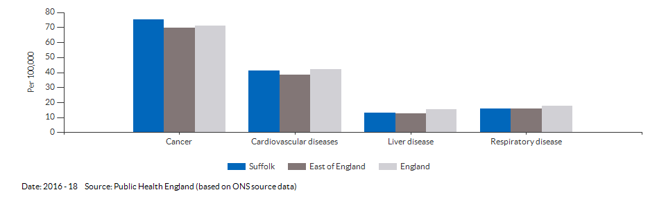 Under 75 mortality rate from causes considered preventable for Suffolk for 2016 - 18