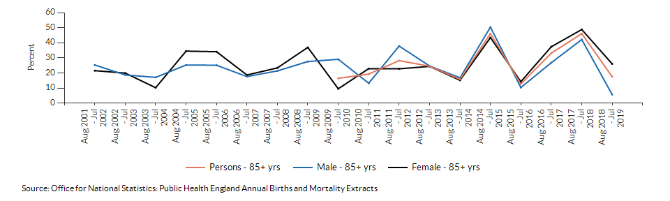 Excess winter deaths index (age 85+) for Suffolk over time