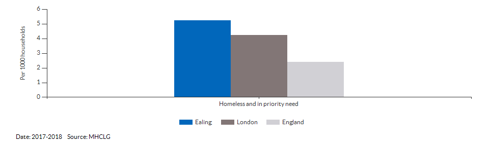 Homeless and in priority need for Ealing for 2017-2018