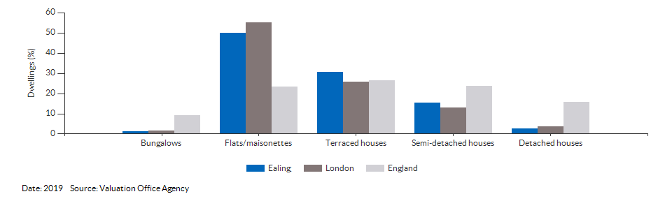 Dwelling counts by type for Ealing for 2019