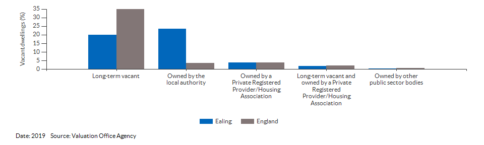 Vacant dwelling counts by type for Ealing for 2019