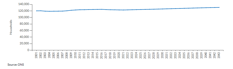 Projected number of households for Ealing over time