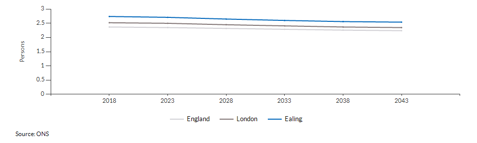 Projected average number of persons per household for Ealing over time