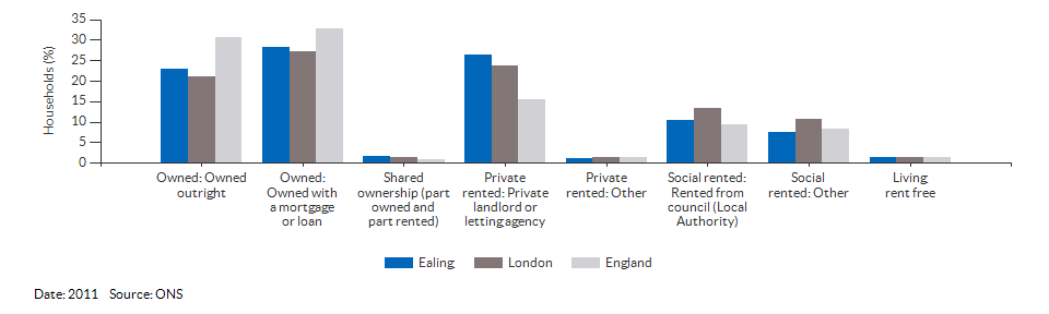 Property ownership and tenency for Ealing for 2011