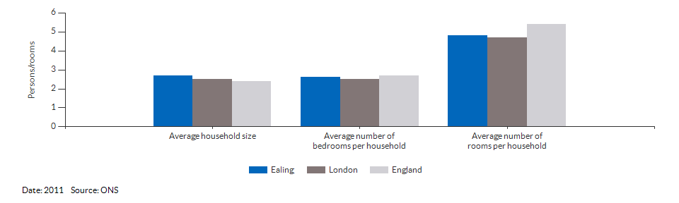 Household size and rooms for Ealing for 2011