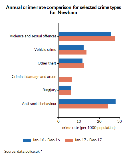Annual crime rate comparison  for selected crime types for Newham