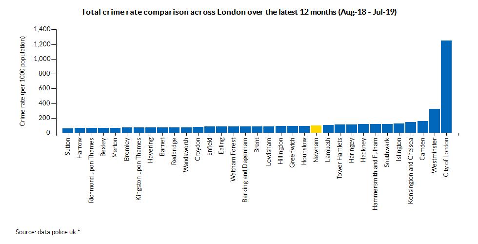 Total crime rate comparison across London over the latest 12 months (Jun-18 - May-19)