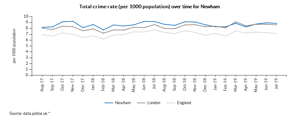 Total crime rate (per 1000 population) over time for Newham