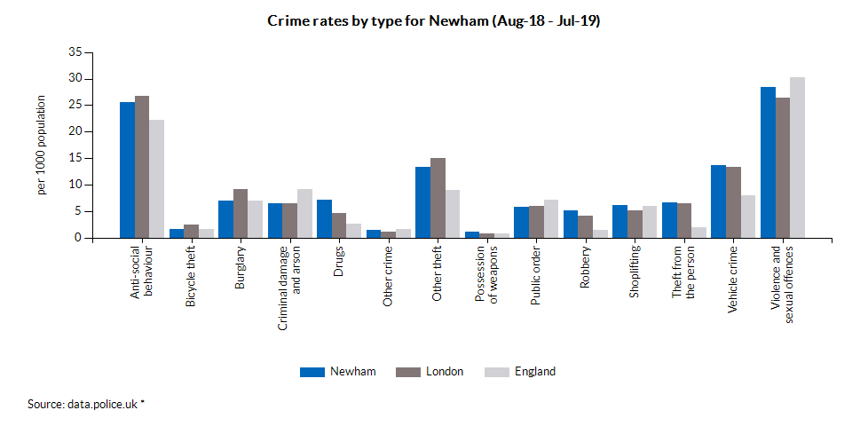 Crime rates by type for Newham (Jun-18 - May-19)