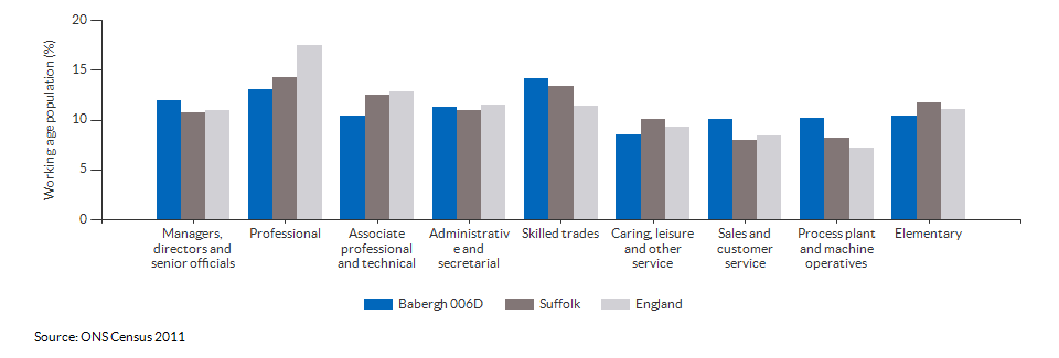 Occupations for the working age population in Babergh 006D for 2011