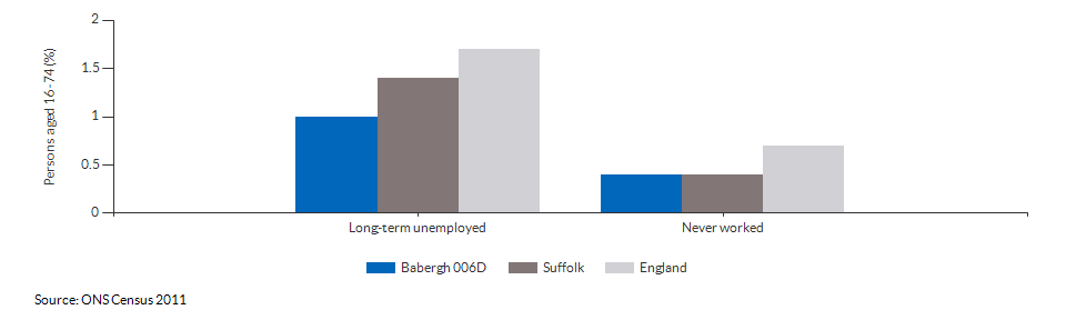 Economic activity breakdown for Babergh 006D for (2011)