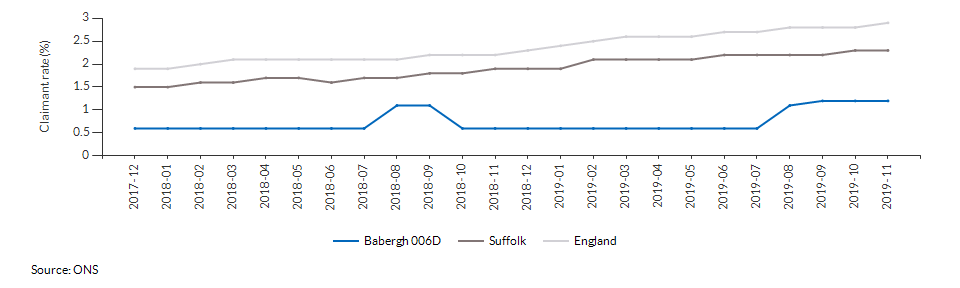 Claimant count for aged 16+ for Babergh 006D over time