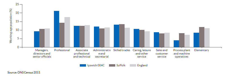 Occupations for the working age population in Ipswich 004C for 2011