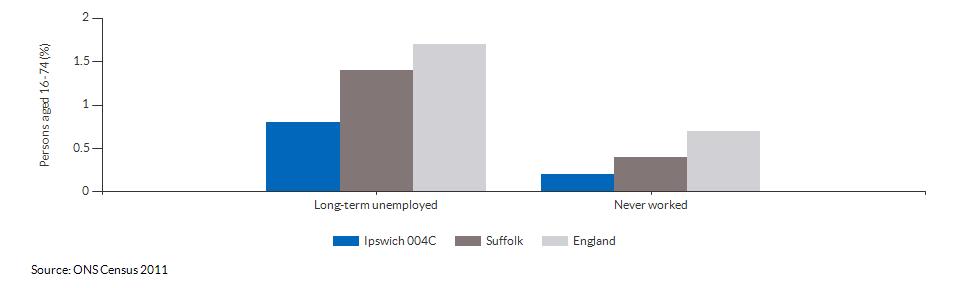 Economic activity breakdown for Ipswich 004C for (2011)