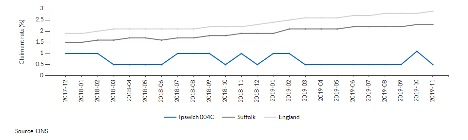 Claimant count for aged 16+ for Ipswich 004C over time