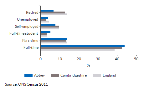 Economic activity breakdown for Abbey for (2011)