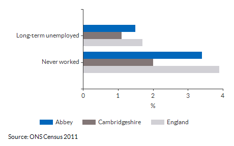 Never worked and long term unemployment for Abbey for (2011)