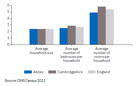 Household size and rooms for Abbey for 2011