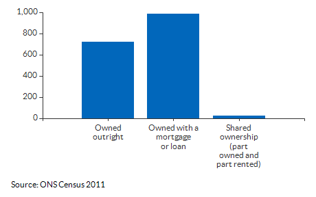 Ownership counts for Abbey for 2011