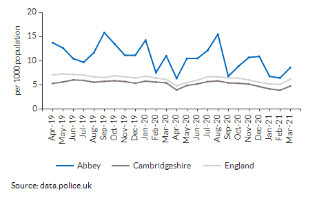 Total crime rate for Abbey over time