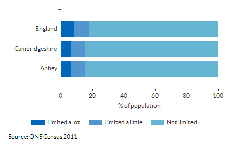 Persons with limited activity for Abbey for 2011