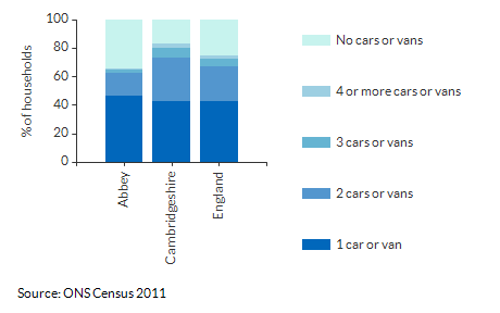Car/Van ownership per household for Abbey for 2011