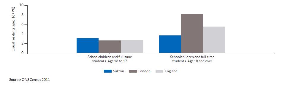 Schoolchildren and students in Sutton for 2011