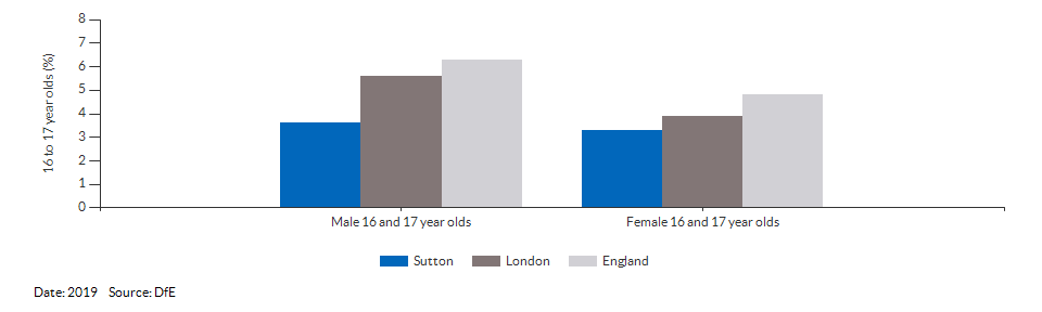 16 to 17 year olds not in education, emplyment or training for Sutton for 2019