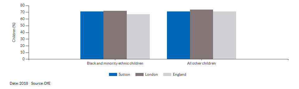 Black and minority ethnic children achieving a good level of development for Sutton for 2018