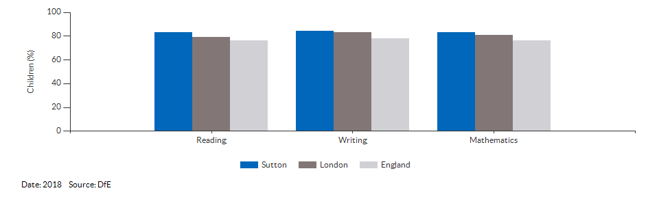 Children reaching the expected standard in reading, writing and maths for Sutton for 2018