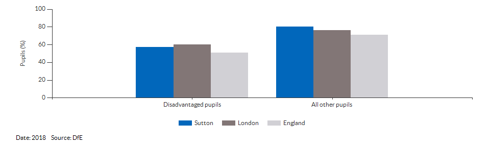 Disadvantaged pupils reaching the expected standard at KS2 for Sutton for 2018