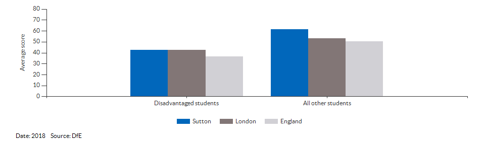 Average attainment 8 scores for Sutton for 2018