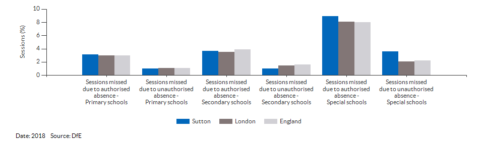 Absences in primary and secondary schools for Sutton for 2018