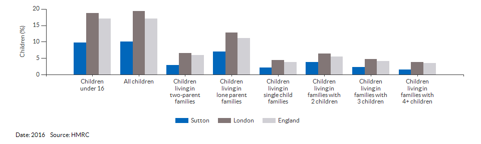 Percentage of children in low income families for Sutton for 2016