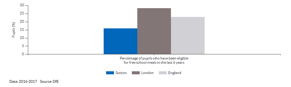 Pupils eligible for free school meals for Sutton for 2016-2017