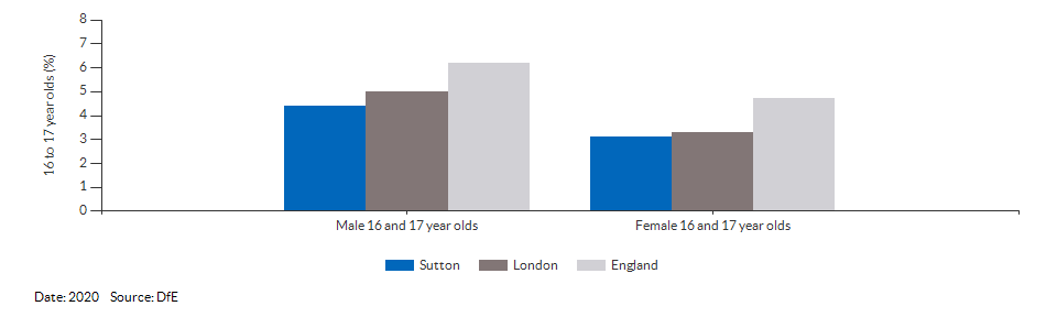 16 to 17 year olds not in education, emplyment or training for Sutton for 2020