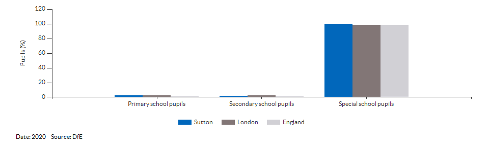 Pupils with a statement of Special Educational Needs or Education, Health or Care Plan for Sutton for 2020