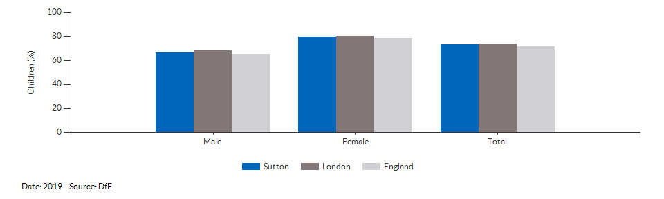 Children achieving a good level of development for Sutton for 2019